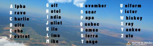 Hláskovací abeceda NATO